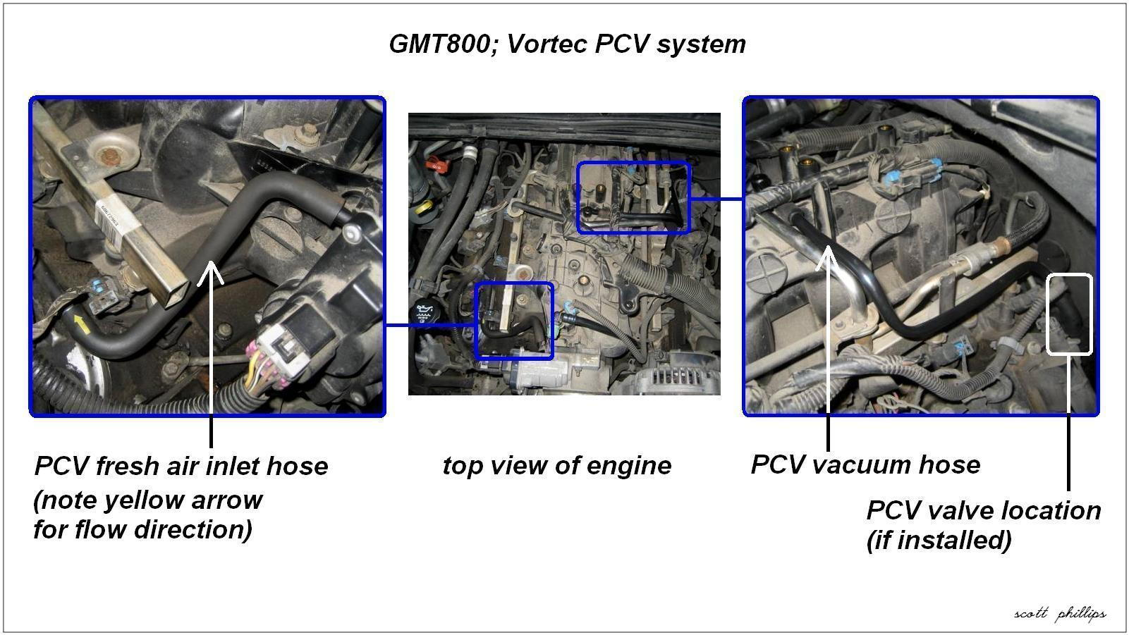 Tbi Swap Wiring Diagram Schematics Data Diagrams Conversion 1995 Chevy 4 3 Vortec Engine Timing Marks On Elsalvadorla Harness