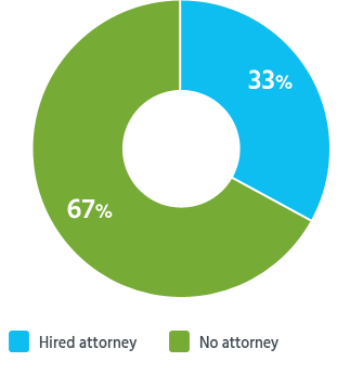 About a third of readers in California hired a personal injury attorney.