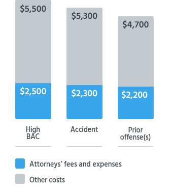 DUI Costs With High BAC, Priors, or Refusal