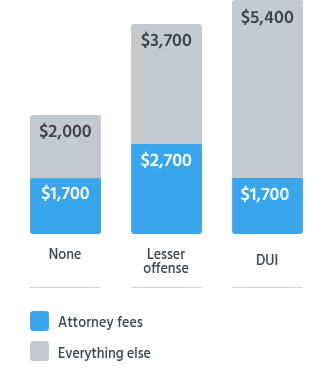 Avg. Cost With Type of Conviction for First-Offense DUI