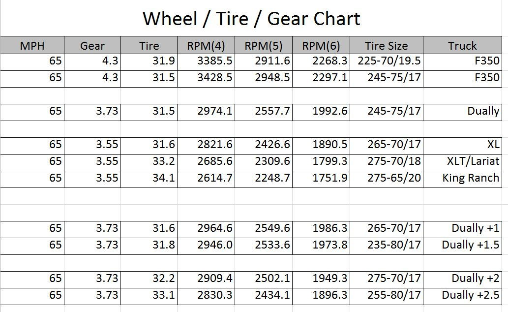 Tire Hight Chart >> Dually Tire size question - Ford Truck Enthusiasts Forums