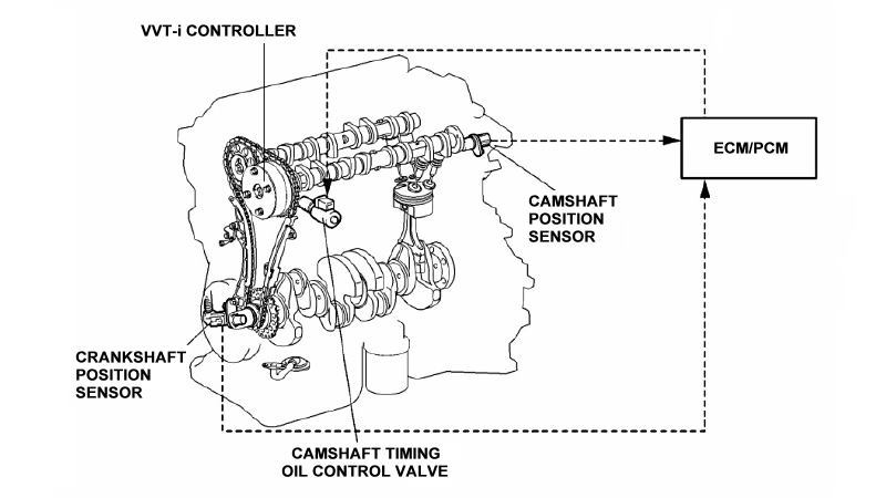 Toyota Camry 2007 2011 How To Replace Vvt Sensor 396955 on fuel injection diagram