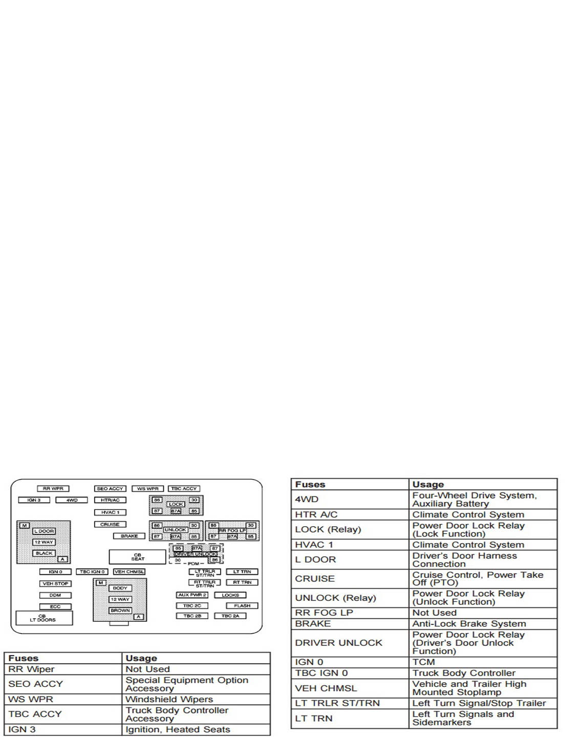 Figure 11. Instrument panel fuse box diagram and application.