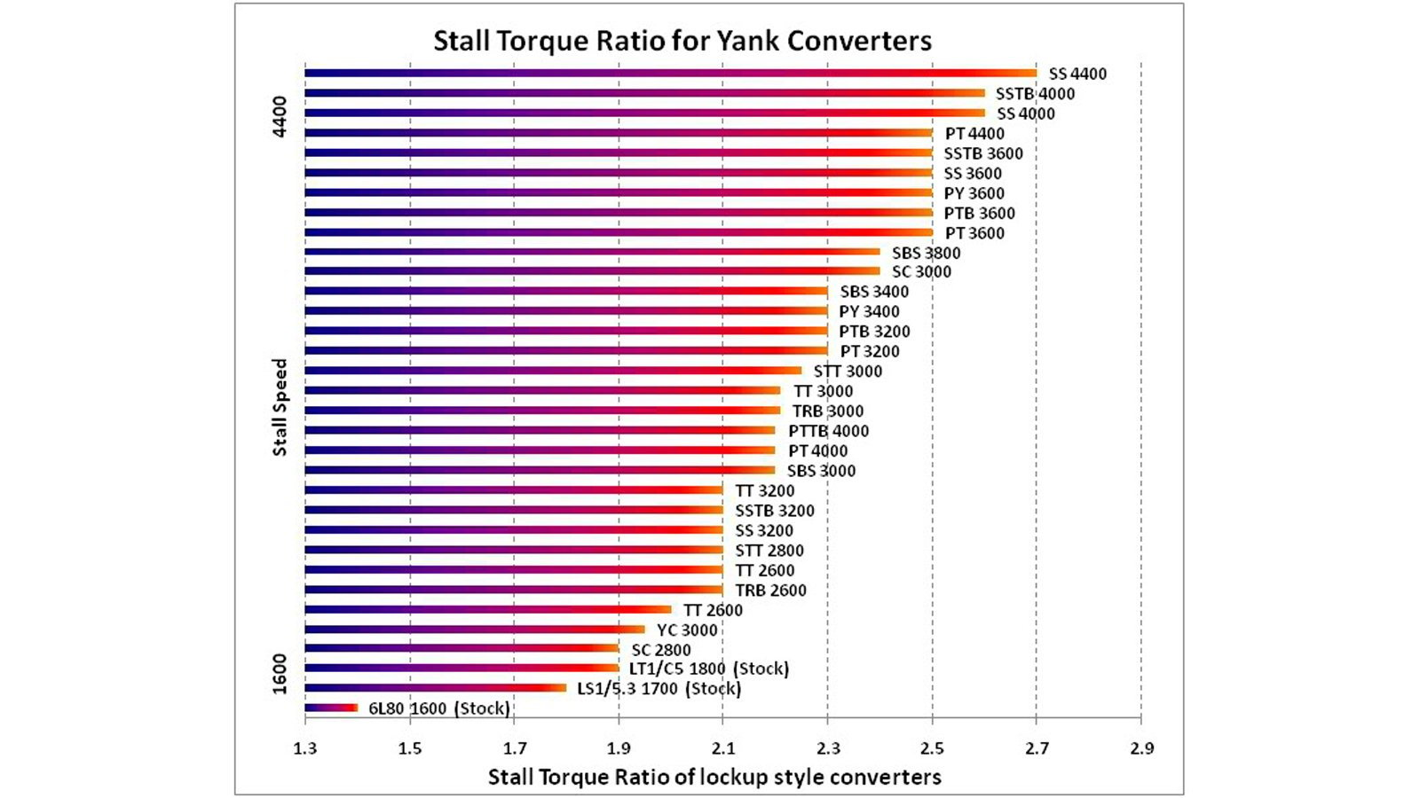 stall torque ratio for yank converters