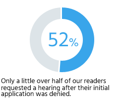 Only a little over half of our readers requested a hearing after their initial application was denied.