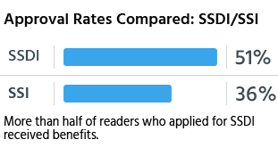 More than half of readers who applied for SSDI received benefits.