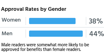 Male readers were somewhat more likely to be approved for benefits than female readers.