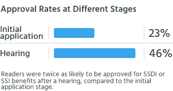 Readers were twice as likely to be approved for SSDI or SSI benefits after a hearing, compared to the initial application stage.