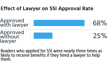 Readers who applied for SSI were nearly three times as likely to receive benefits if they hired a lawyer to help them.