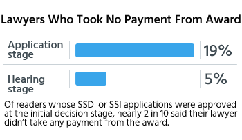 Of readers whose SSDI or SSI applications were approved at the initial decision stage, nearly 2 in 10 said their lawyers didn't take any payment from the award.