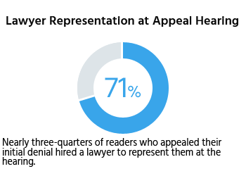 Nearly three-quarters of readers who appealed their initial denial hired a lawyer to represent them at the hearing.