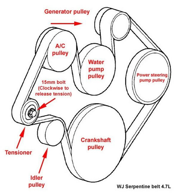 Pulleys on 2002 Dodge Dakota Serpentine Belt Diagram