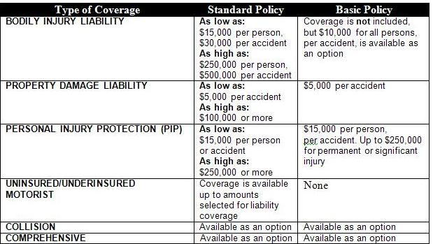 Ford F150 F250 Insurance Guide Ford Trucks
