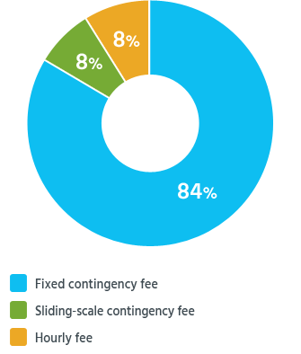 More than 9 in 10 readers agreed to pay their lawyers a contingency fee.
