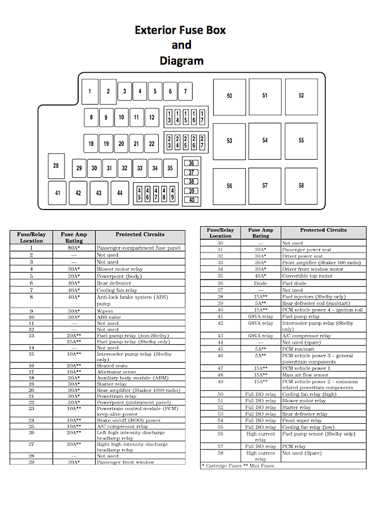 ford mustang v6 and ford mustang gt 2005 2014 fuse box diagram rh mustangforums com 2007 ford mustang convertible fuse box diagram 2007 ford mustang exterior fuse box diagram