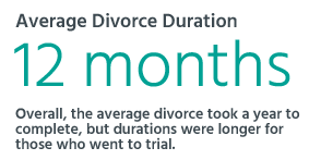 Overall, the average divorce took a year to complete.