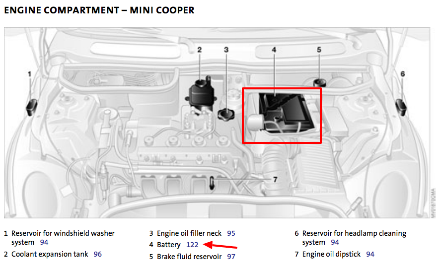 Mini Cooper 2001 To 2006 Battery Location Figure 2 Jump Starting