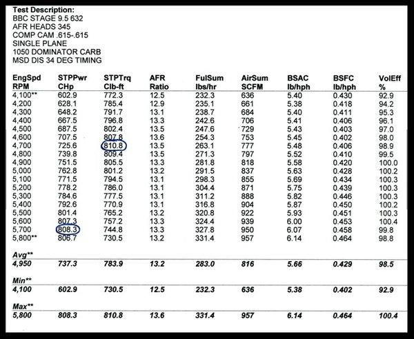 BBC SERPENTINE 632 STAGE 9.5 TURN KEY MOTOR MERLIN IV 812HP  for Sale $12,995