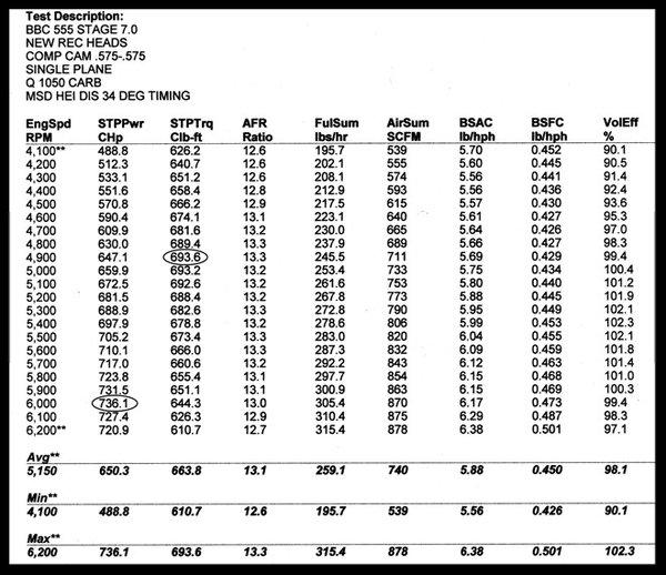 BBC CHEVY BRAVO REC. PORT 335cc ALUMINUM HEADS ASSEMBLED 274  for Sale $1,049