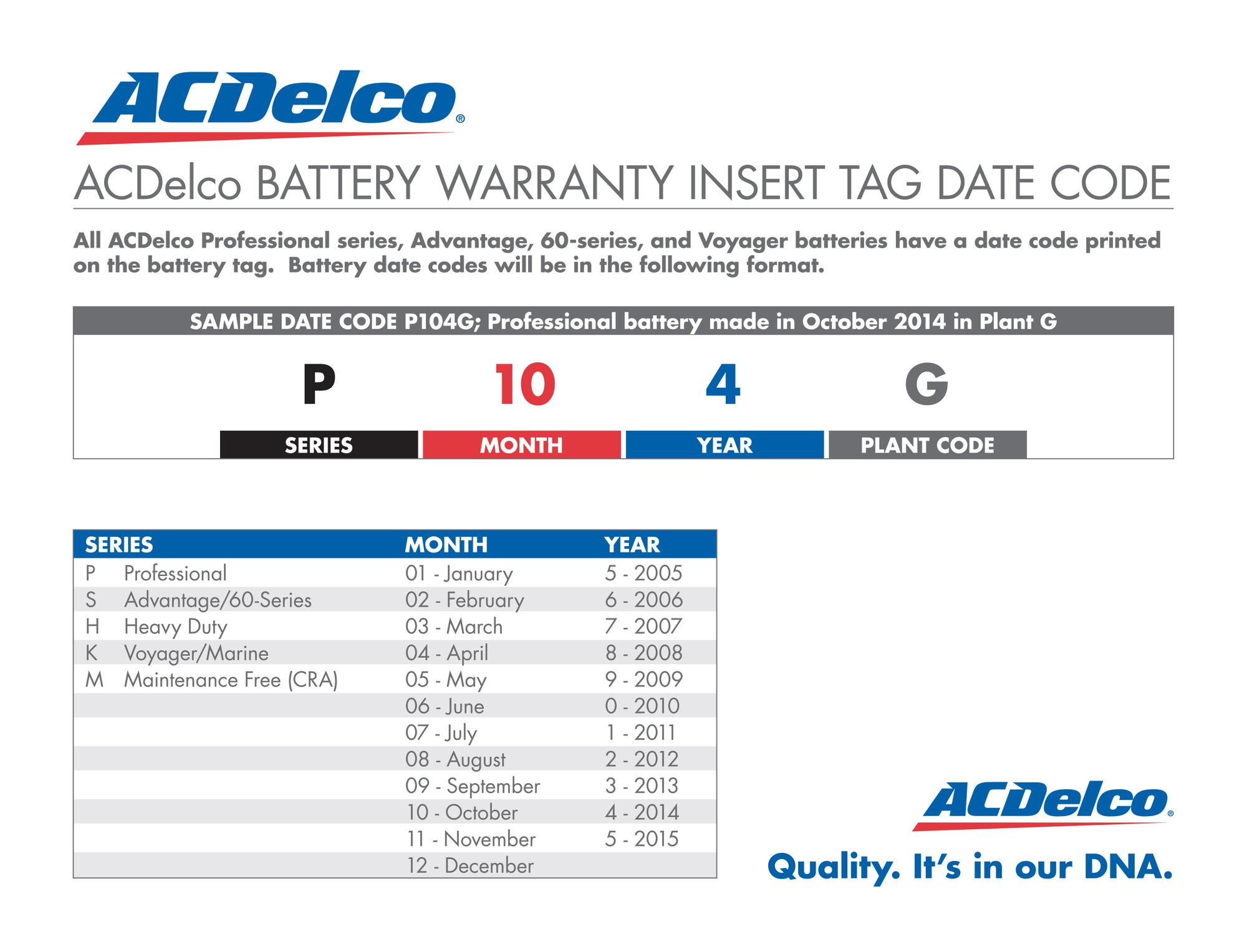 Ac Delco Battery Warranty >> New Ac Delco Battery With A Code Of P039r Corvetteforum