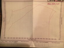 Power Curve after custom ported MAMO LS7 TFS HEADS