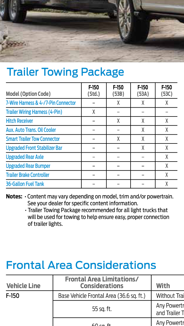 trailer tow wiring w 4 pin connector transmission oil cooler 14 17max tow package vs trailer tow package engine choice and rating rh f150forum com