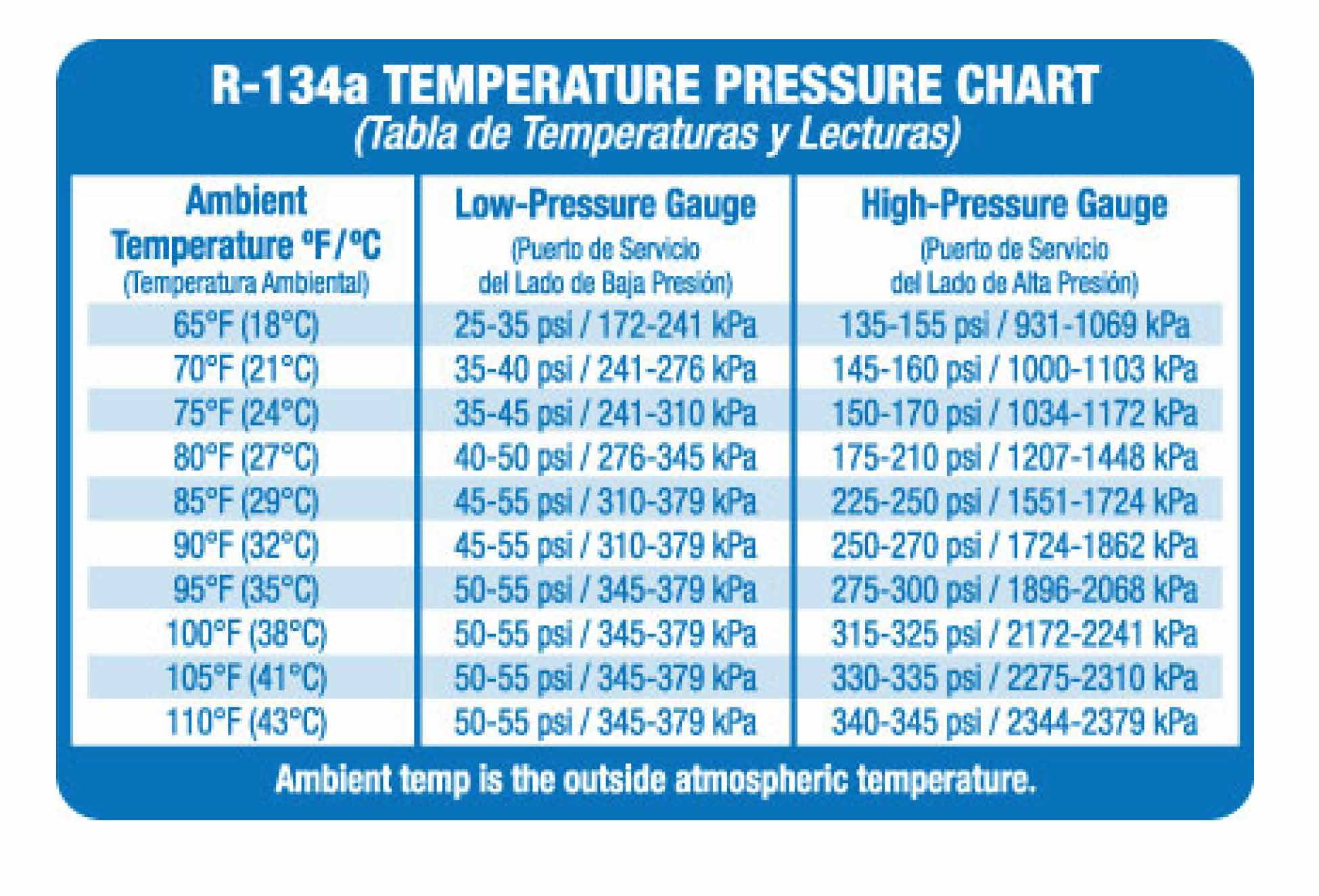 Optimum Low Pressure/High Pressure Readings For AC - Ford
