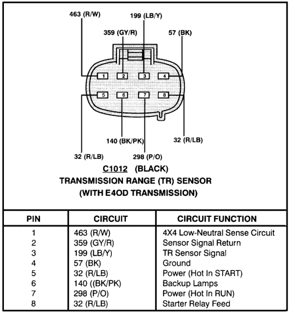 Need Help Diagnosing P0708 Trans High Range Sensor