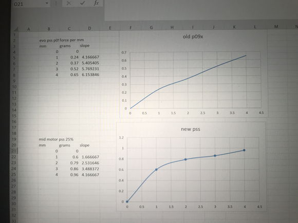 The top curve is an evo that does great at my local track on the old style pss. The bottom is the new style pss. Should I be looking to get the ride height to be in the flat spot of the lower curve?