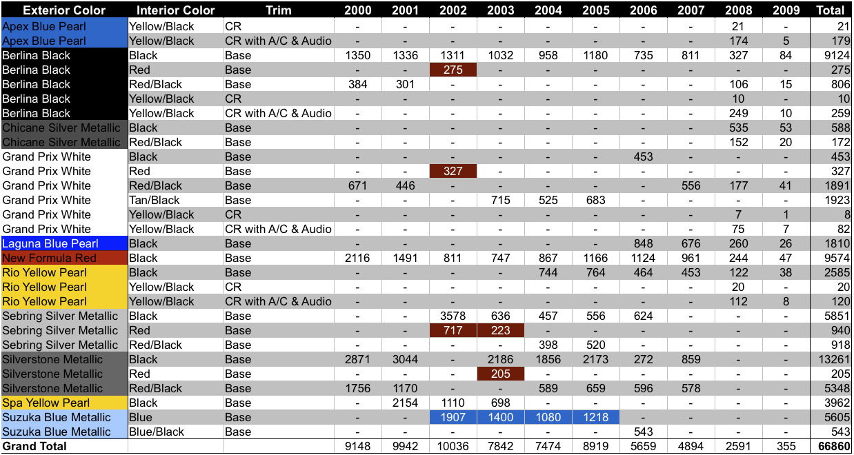 Honda s2000 color chart s2ki honda s2000 forums honda s2000 color chart nvjuhfo Image collections