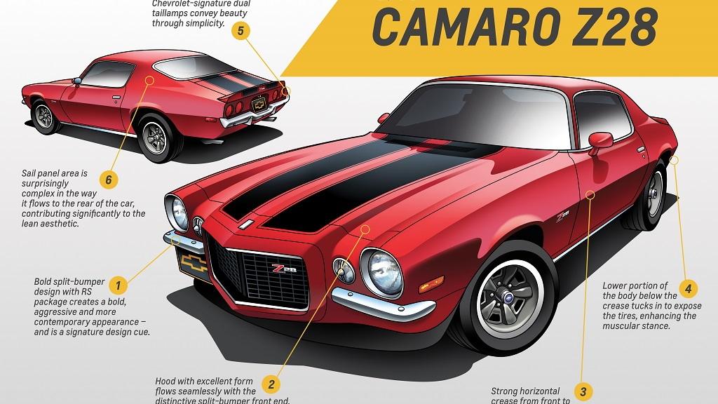 1970 Gen 2 Camaro Z28