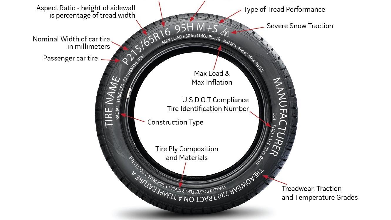 Tire Diagram