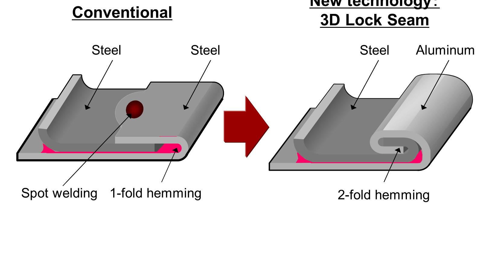 Acura's new aluminum to steel welding technology