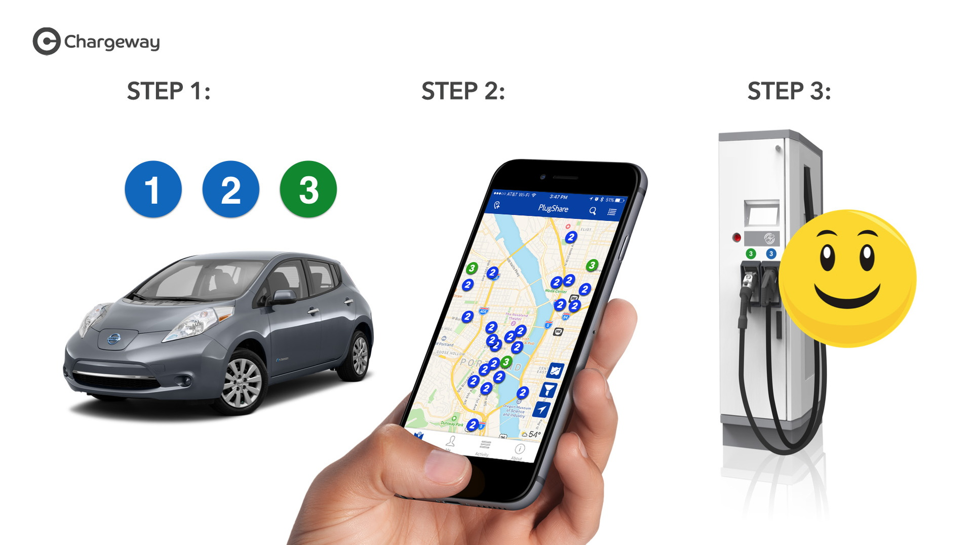 Chargeway electric-car charging symbols: the three steps to figure out how to charge your car