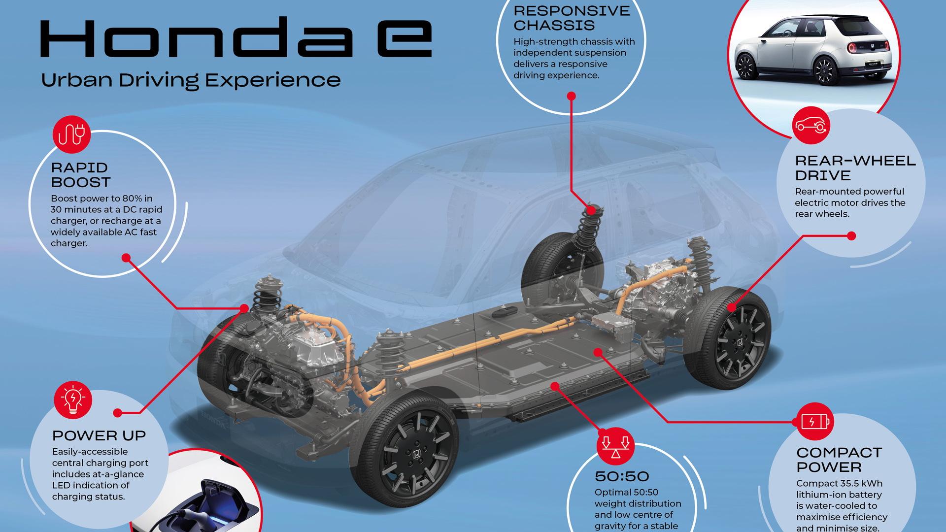 Honda E powertrain infographic