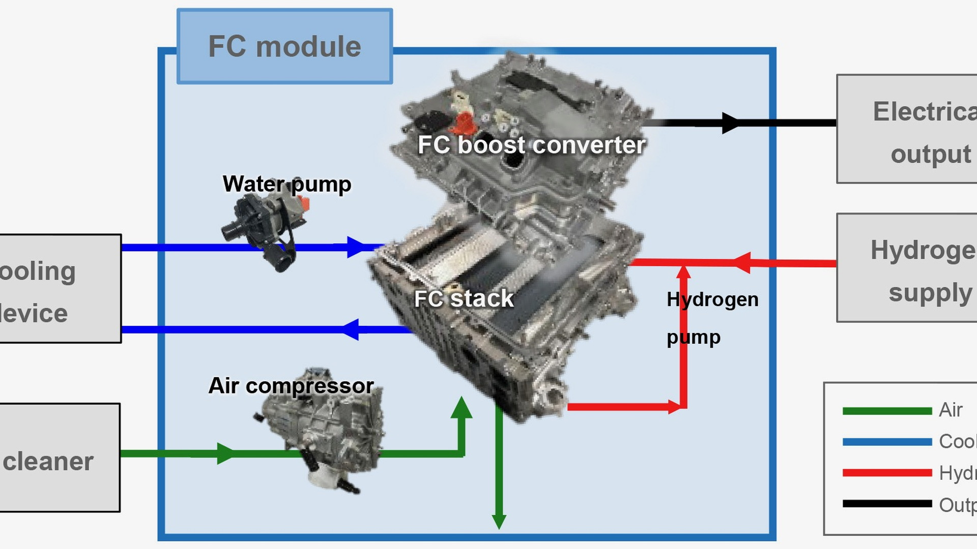Toyota modular fuel-cell system