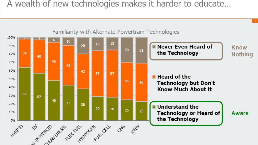 """Slide from """"Selling Green in Today's Market,"""" GfK Research, October 2010"""